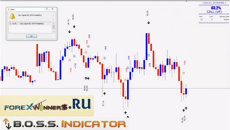 Boss indicator binary option free download