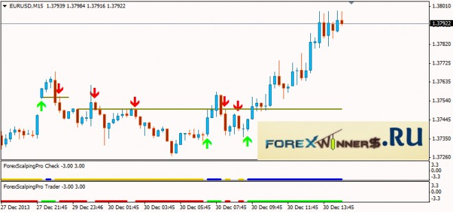 Scalping system forex