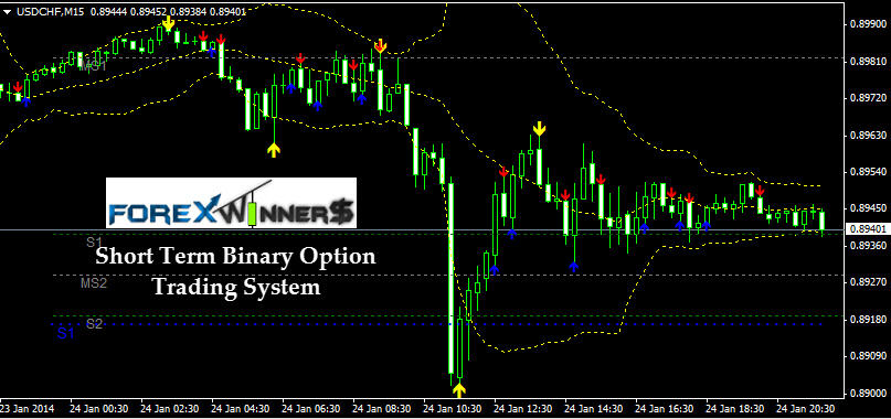 Binary options trading algorithm