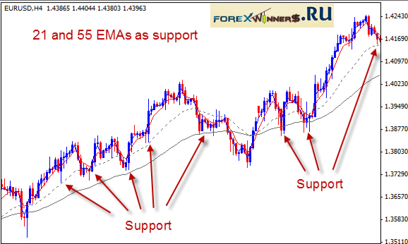 EMA support