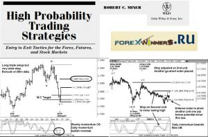 High Probability Trading Strategies- Robert C. Miner