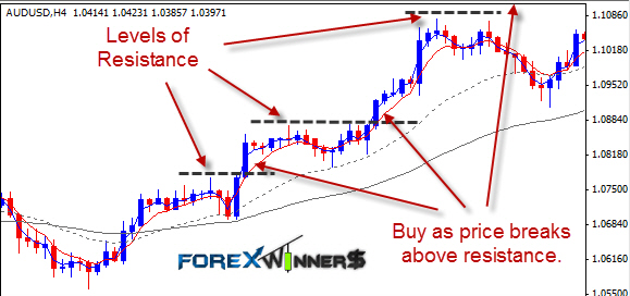 forex , trend lines , chart forez