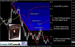 Forex Strategy Master Levelator Method Russ Horn