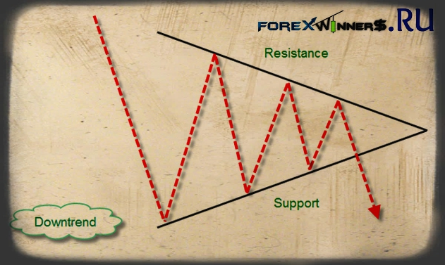 Forex downtrend