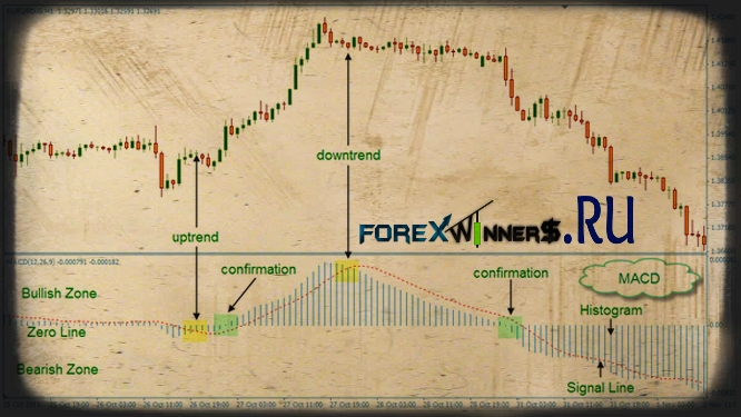 Free trading systems and indicators for forex