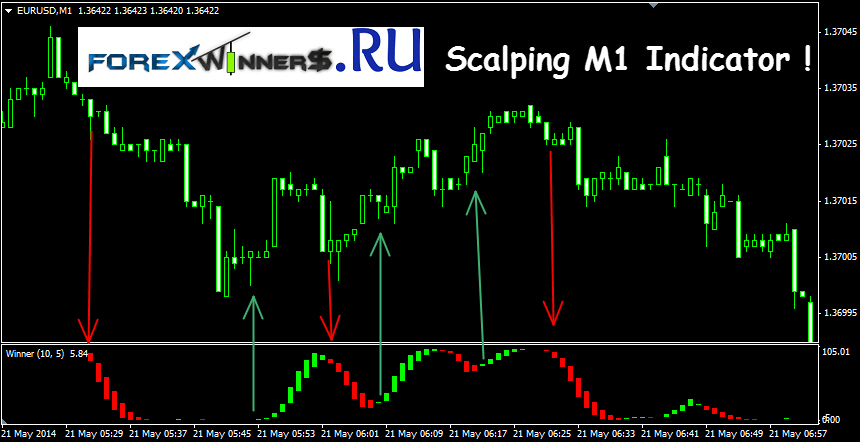 Forex trading scalper