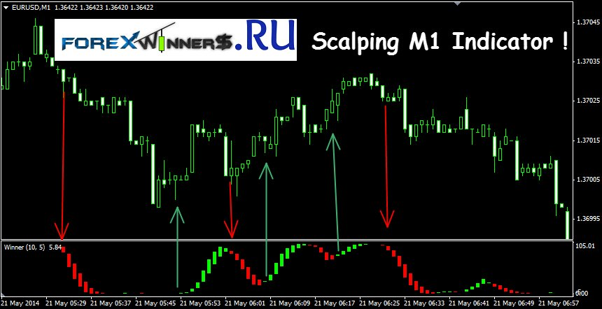 Forex scalping indicator