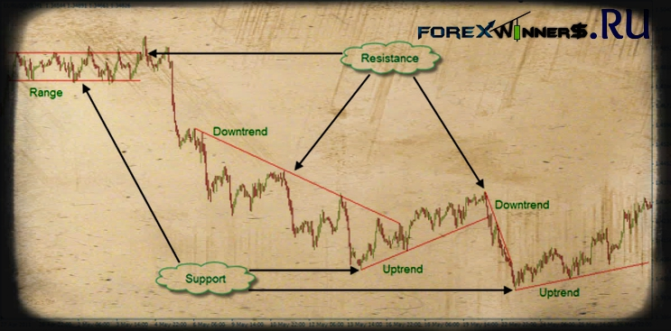 Forex uptrend and downtrend