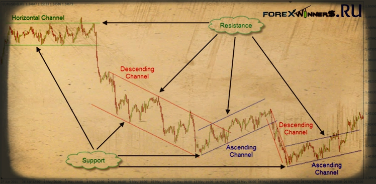Trendlines and Channels- Draw a manual Trend line | Forex Winners | Free Download