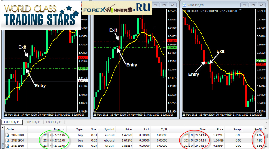 Star forex trading system review