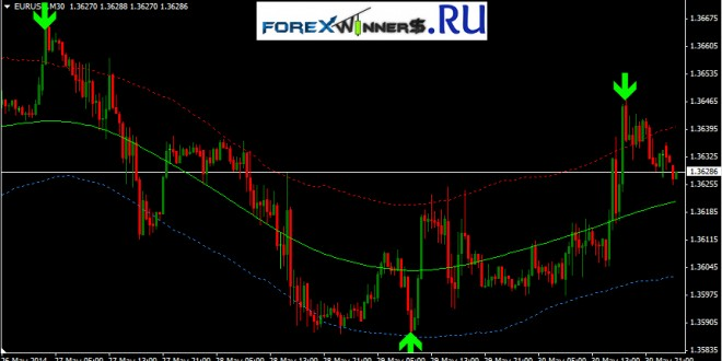Free live forex buy/sell signals