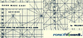 Gann Made Easy-William Mclaren