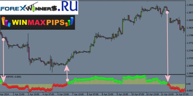 Free forex indicators 2014