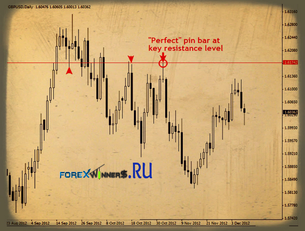 price action trigger perfect pin