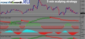 5 min scalping strategy