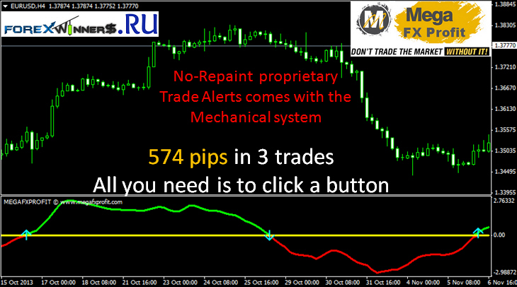 Megafxprofit Indicator Forex Winners Free Download
