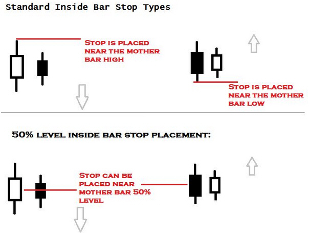 How to manage stop loss in forex