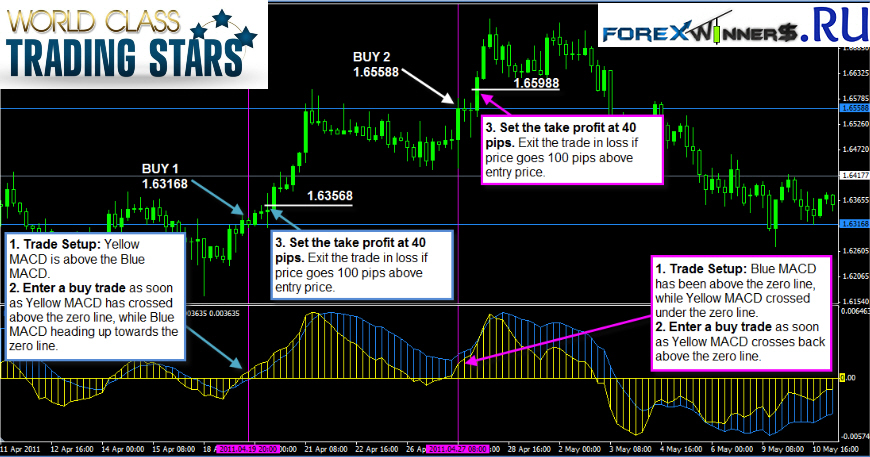 Star forex trading system free download