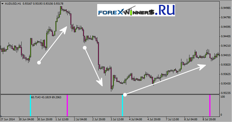 Forex Indicators With No Repaint  Forex World  Best