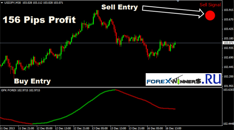 Super Trend Profit Indicator Pdf Download -