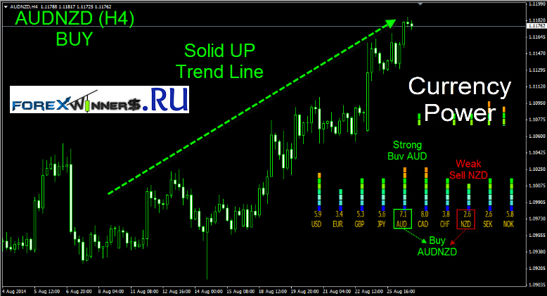 Currency power meter forex indicator