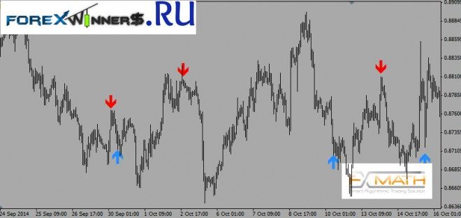Cci channel buy sell arrows forex indicator
