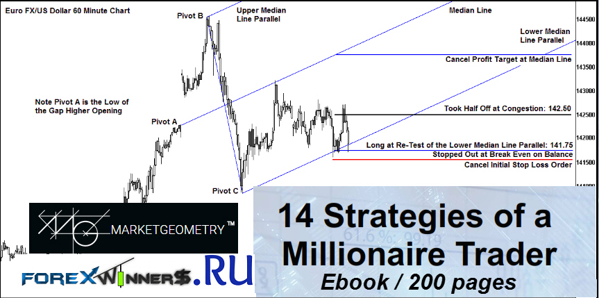 Millionaire forex traders