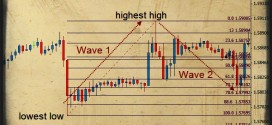 Forex Education-Fibonacci Expansion