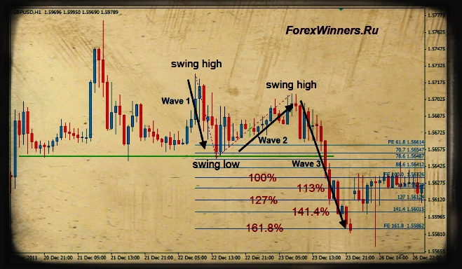 Forex trading using fibonacci and elliott wave download