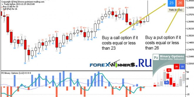 binary options chart indicators download