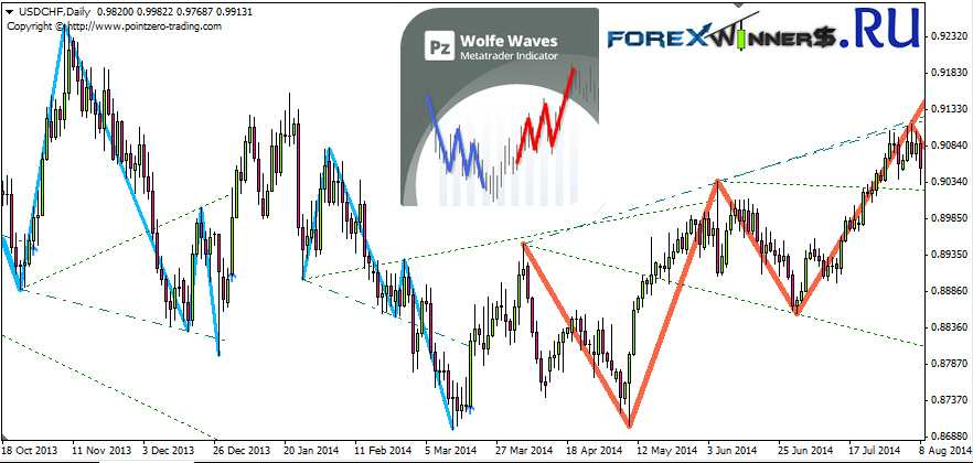 Forex wave pattern