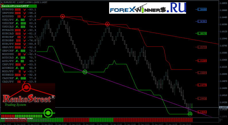 renko trading systems RenkoStreet Trading System | Forex Winners | Free Download