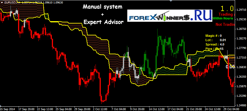 Ichimoku cloud binary options