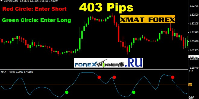 Famous forex indicators