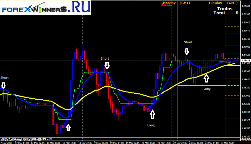 Free forex strategy that works