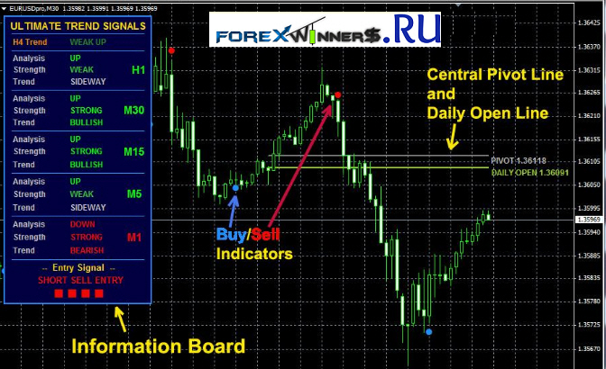 Buy-sell alert trend | forex winners | free download.