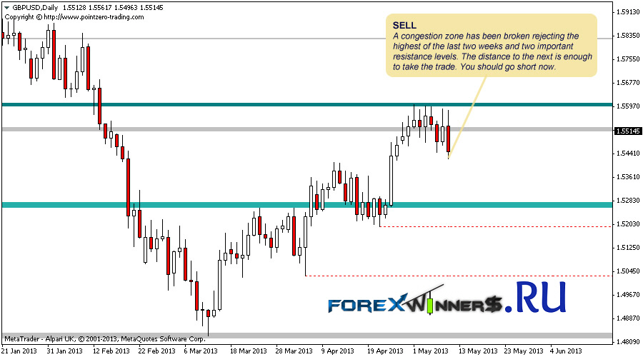 Free forex support and resistance indicator
