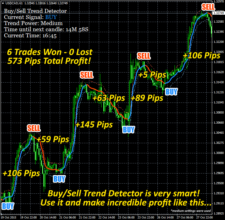 Best forex indicators review