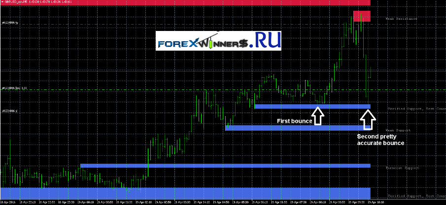 Forex profit matrix download