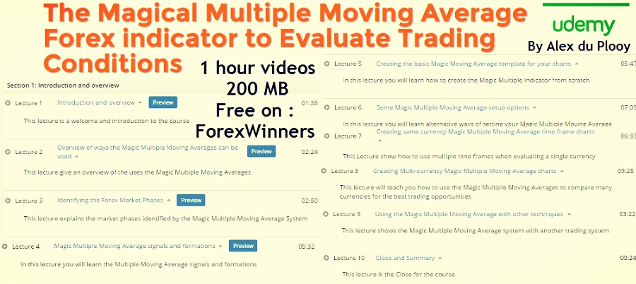 Magic Multiple Moving Average