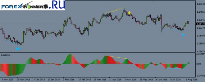 15-minute binary options awesome oscillator