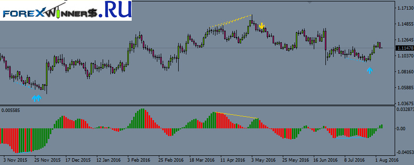 Forex prediction indicator mt4