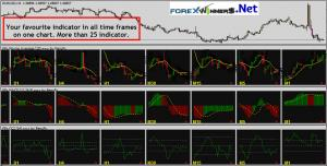 Multiple timeframes on one chart