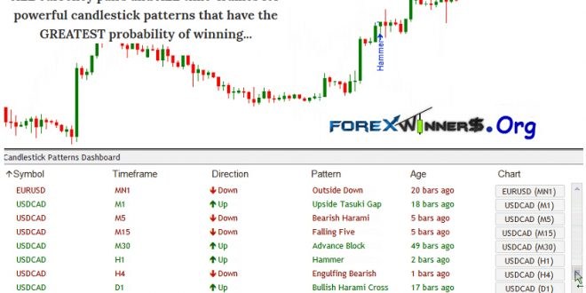 Forex day trading dashboard indicator free download