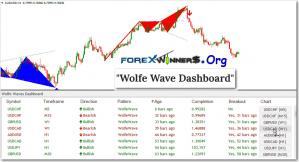 Wolfe Wave Dashboard Indicator-Predictive Reversal Pattern