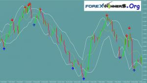 MACD + Bollinger Bands strong trading signals
