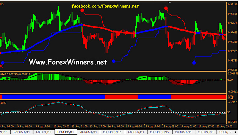 forexlion | Forex Winners | Free Download
