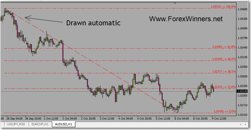 Fibonacci Retracement indicator | Forex Winners | Free Download