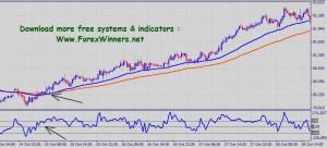 No1Forex system
