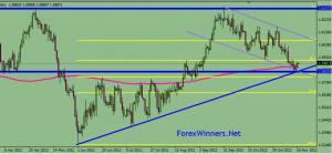 GBP USD in a long-term horizontal range